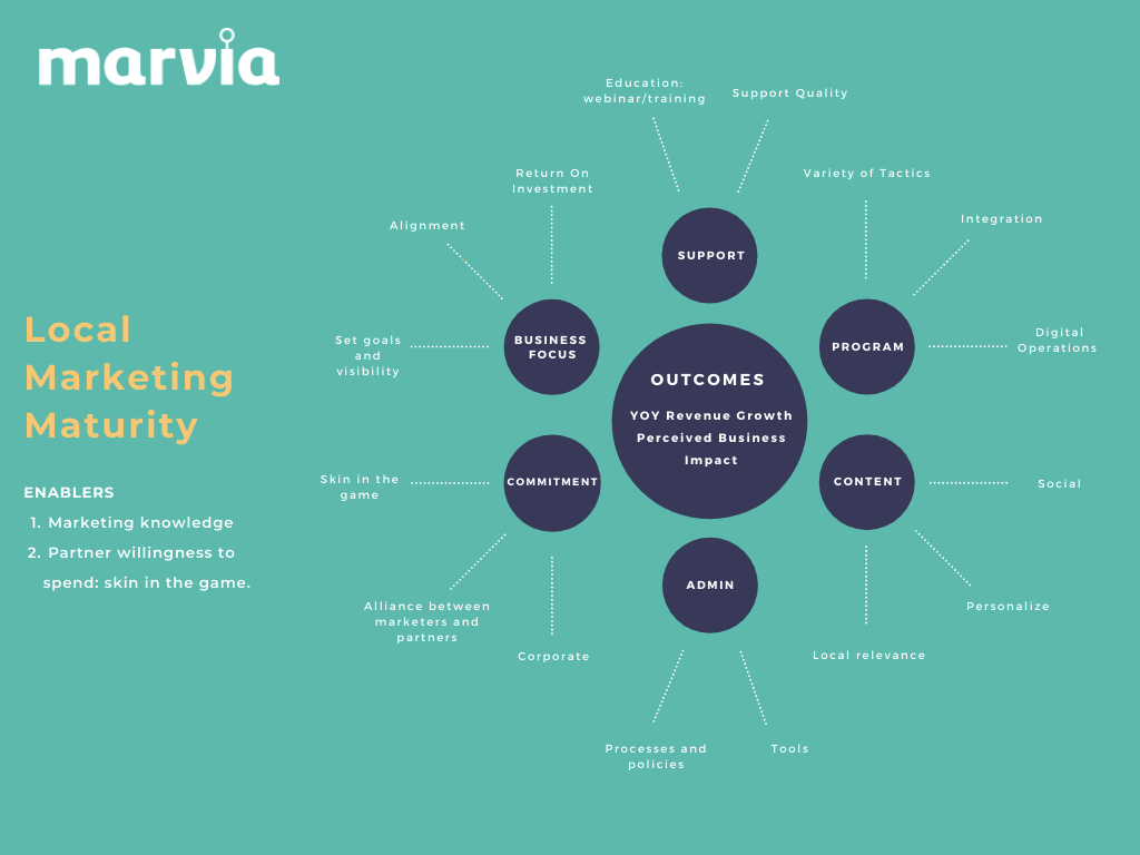 local marketing maturity model marvia