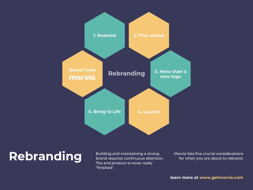 rebranding stappenplan marvia