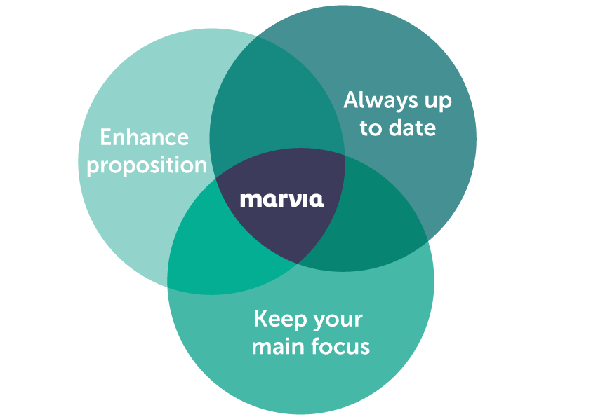 Infographic Marvia