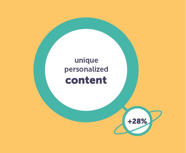 gepersonaliseerde content